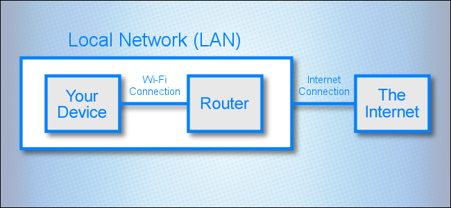 A network diagram showing a connection between a local network and The Internet